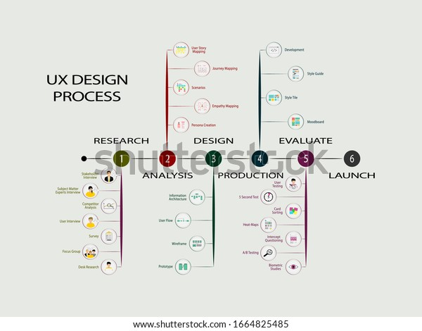 User Experience Design Process Vector Illustration Stock Vector Royalty Free 1664825485