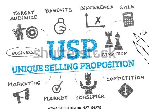 USP. Gráfico con palabras clave e iconos