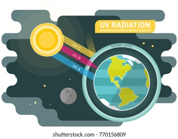 UV radiation diagram, graphic vector illustration with sun and planet earth
