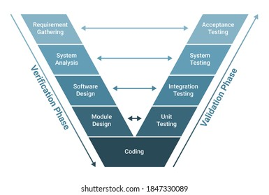 V Model software development methodology scheme diagram. Lifecycle process infographics. Verification, validation phase. Requirement gathering, system analysis,design, coding, unit system testing.
