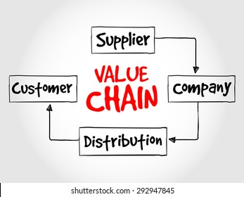Value chain process steps, strategy mind map, business concept