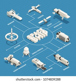 Various space ships isometric flowchart with station bomber transporter liner on blue background 3d vector illustration