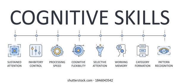 Vector banner cognitive skills. Editable stroke icons. Selective attention working memory category formation pattern recognition. Inhibitory control sustained attention processing speed flexibility