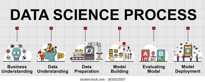 Vector banner of Data science process. 6 steps of work flow in process. Creative flat design for web banner, business presentation, online article .