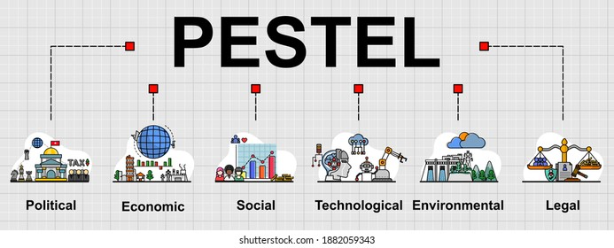 The vector banner of PESTEL topic, that is business tool for analyzing before investment. Creative flat design for web banner, business presentation, online article.