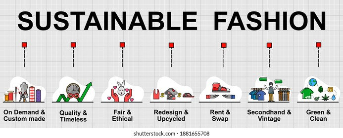 Vector banner of Sustainable fashion topic, Seven types of sustainable fashion. Creative flat design for web banner ,business presentation, online article.