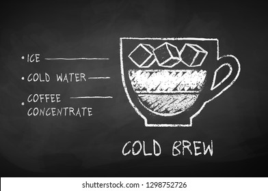 Vector black and white chalk drawn sketch of Cold Brew coffee recipe on chalkboard background.