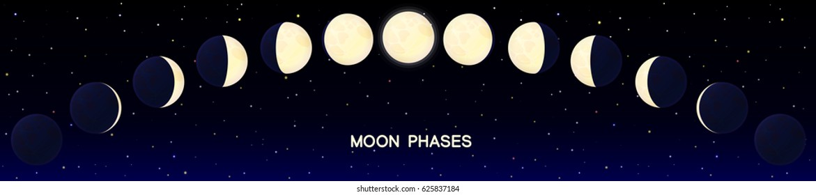 vector cartoon moon phase. Luna The lunar cycle change. New,waxing,quarter,crescent,half,full,waning,eclipse. Night sky background Graphic resource Simple space of cosmos. Nature design elements set 1