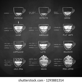 Vector chalk drawn black and white sketches collection of coffee recipes on chalkboard background.