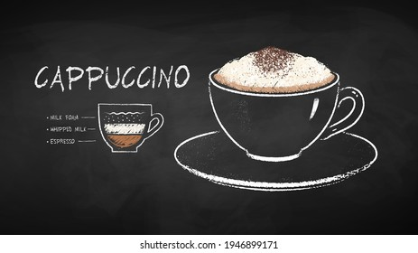 Vector chalk drawn infographic illustration of Cappuccino coffee recipe on chalkboard background.