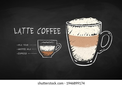 Vector chalk drawn infographic illustration of coffee Latte recipe on chalkboard background.