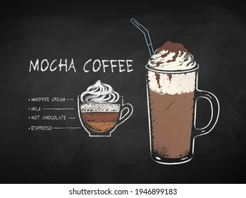 Vector chalk drawn infographic illustration of Mocha coffee recipe on chalkboard background.