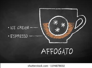 Vector chalk drawn sketch of Affogato coffee recipe on chalkboard background.