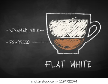 Vector chalk drawn sketch of Flat White coffee recipe on chalkboard background.
