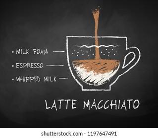 Vector chalk drawn sketch of Latte Macchiato coffee recipe on chalkboard background.