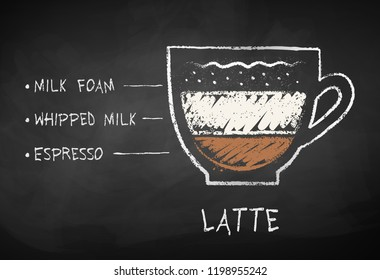 Vector chalk drawn sketch of Latte coffee recipe on chalkboard background.