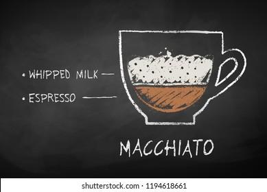 Vector chalk drawn sketch of Macchiato coffee recipe on chalkboard background.