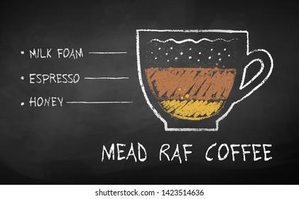 Vector chalk drawn sketch of Mead Raf coffee recipe on chalkboard background.