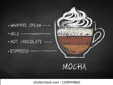 Vector chalk drawn sketch of Mocha coffee recipe on chalkboard background.