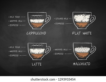 Vector chalk drawn sketches collection of coffee with milk recipes on chalkboard background.
