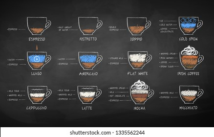 Vector chalk drawn sketches set of black and milk coffee recipes on chalkboard background.