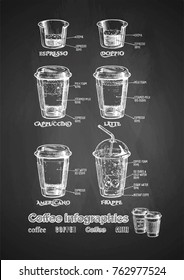 Vector coffee infographics set on chalkboard. Types of coffee-to-go in paper cups: espresso, doppio, latte, cappuccino, americano and frappe.