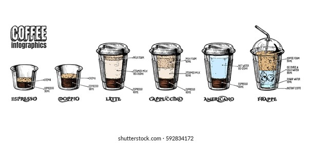 Vector coffee infographics set in vintage hand drawn style. Types of coffee-to-go in paper cups: espresso, doppio, latte, cappuccino, americano and frappe.