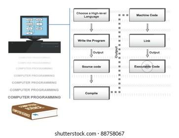 Vector conceptual illustration of computer programming steps.