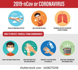 Vector of Coronavirus or COVID-19, was first identified in Wuhan, the capital of Hubei, China. The virus symptoms may include fever, cough, pneumonia and acute respiratory distress syndrome.