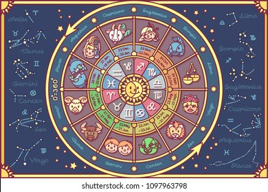 vector cute Zodiac circle poster. Cartoon wheel fortune print. Horoscope design kids graphic pattern. Children calendar Mystical vintage banner. Astrological forecast with dates Zodiacal constellation