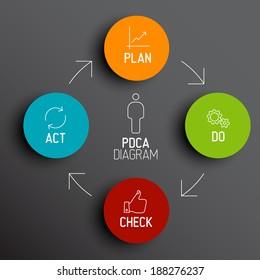 Vector dark  PDCA (Plan Do Check Act) diagram / schema