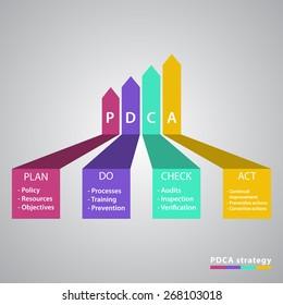 Vector dark PDCA (Plan Do Check Act) diagram, schema