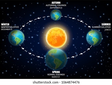 Vector diagram illustrating Earth seasons. Autumnal and vernal equinoxes, winter and summer solstices concepts.