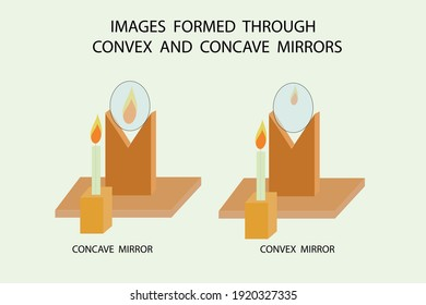 vector diagram to show the image formations through concave and convex mirrors