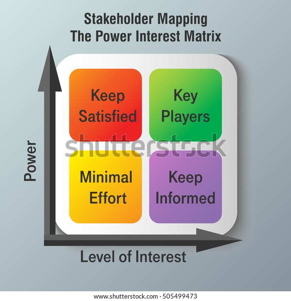 vector diagram of stakeholders mapping infographic power interest matrix