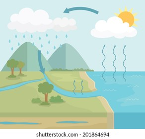 Vector Diagram of Water Cycle in nature, Simple Style