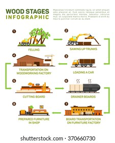 Vector flat set of wood production. Felling, Sawing up trucks, transportation to the wood factory, cutting board, furniture factory, infographic illustration of furniture production