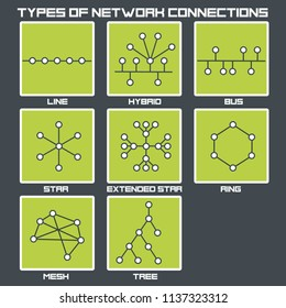 Vector graphic icon types of internet network connection: linear, hybrid, star, bush, hierarchical star, ring, tree and mesh.