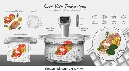 Vector hand drawn sketch illustration of Sous-Vide Slow Cooking Technology. Horizontal infographics with step-by-step actions - ingredients, vacuum sealer, cooking with a thermostat and ready meal.