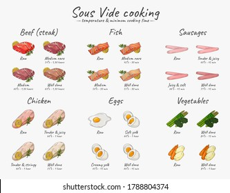 Vector hand drawn sketch illustration of a table temperature and minimum cooking time for Sous-Vide dishes. Cooking meat, chicken, vegetables, fish and eggs using Sous-Vide Slow Cooking Technology.