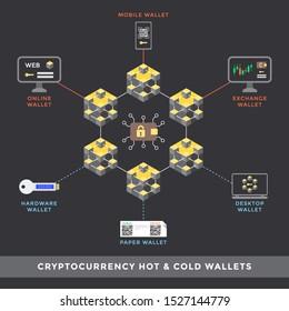 Wie Sie Ihre Krypto-Währung sichern