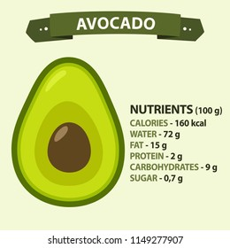 Vector icon of avocado. Illustration Description of nutritional value and caloric content of avocado.