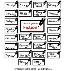 vector icon of literary genres fiction, book.