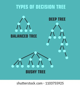 Vector Icon schematic types Tree decision making. Three schemes: Balanced tree, Deep tree, Bush tree.