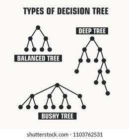 Vector Icon schematic types Tree decision making. Three schemes: Balanced tree, Deep tree, Bush tree.