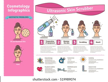 Vector Illustrated set with Deep Cleansing Facial by Ultrasonic skin scrubber. Infographics with icons of medical cosmetic procedures for skin.