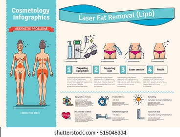 Vector Illustrated set with Laser LIPO Fat Removal. Infographics with icons of medical cosmetic procedures for body.