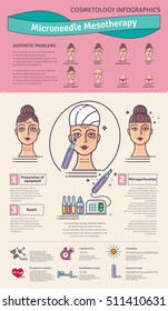 Vector Illustrated set with salon cosmetology Micro needle mesotherapy. Infographics with icons of medical cosmetic procedures for skin.