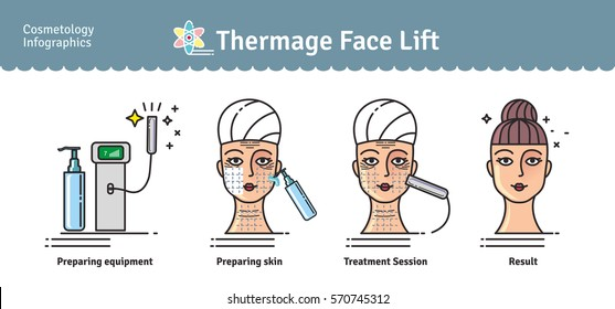 Vector Illustrated set with salon cosmetology Thermage face treatment. Infographics with icons of medical cosmetic procedures for skin.