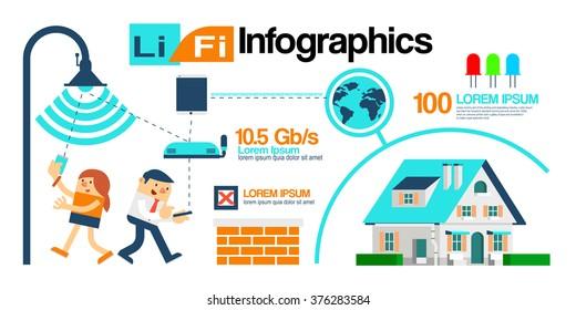 Vector Illustration about Li-Fi technology Infographics